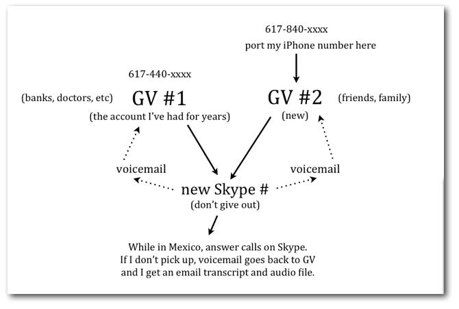 Unlocked, no-contract iPhone + Skype + Google Voice = good