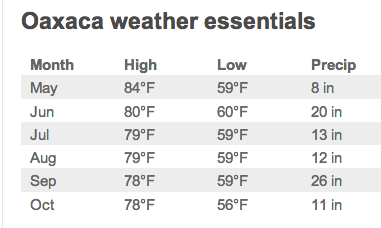 Oaxaca weather averages