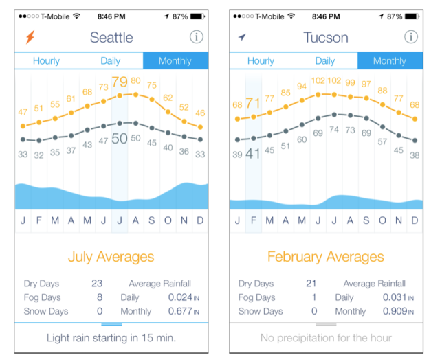 Monthly weather averages for Seattle and Tucson.